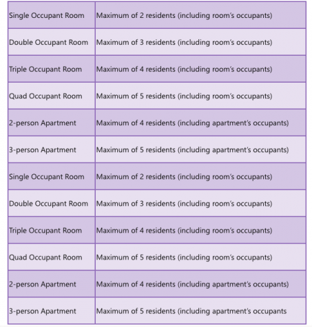 Residence Life COVID-19 occupancy graphic